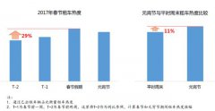 滴滴发布租车大数据报告:春节热度涨三成 元宵节同比增10%